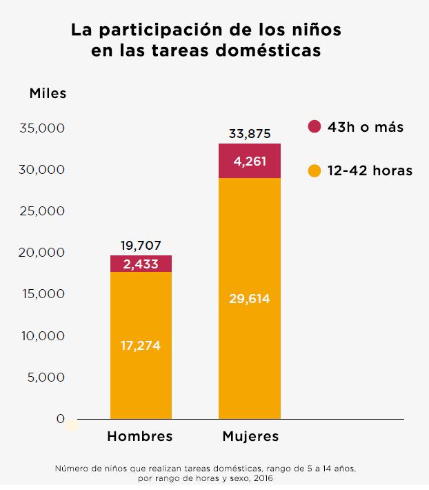 Contribución de niños y niñas a tareas domésticas (OIT 2017)