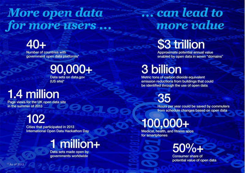 Open data – a clear opportunity for Latin America, says McKinsey