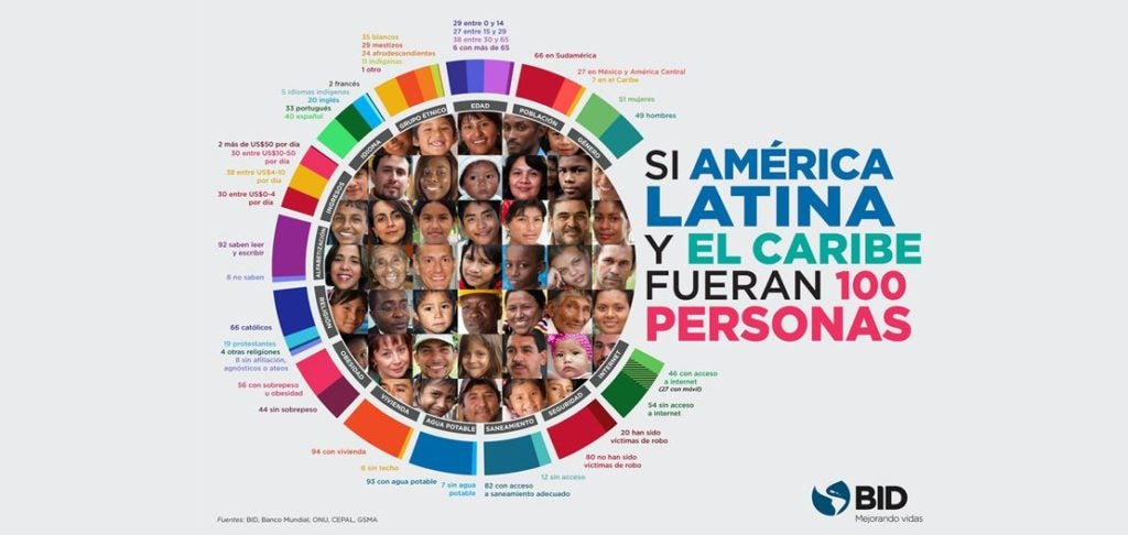 ¿Cómo sería América Latina y el Caribe si fueran 100 personas?