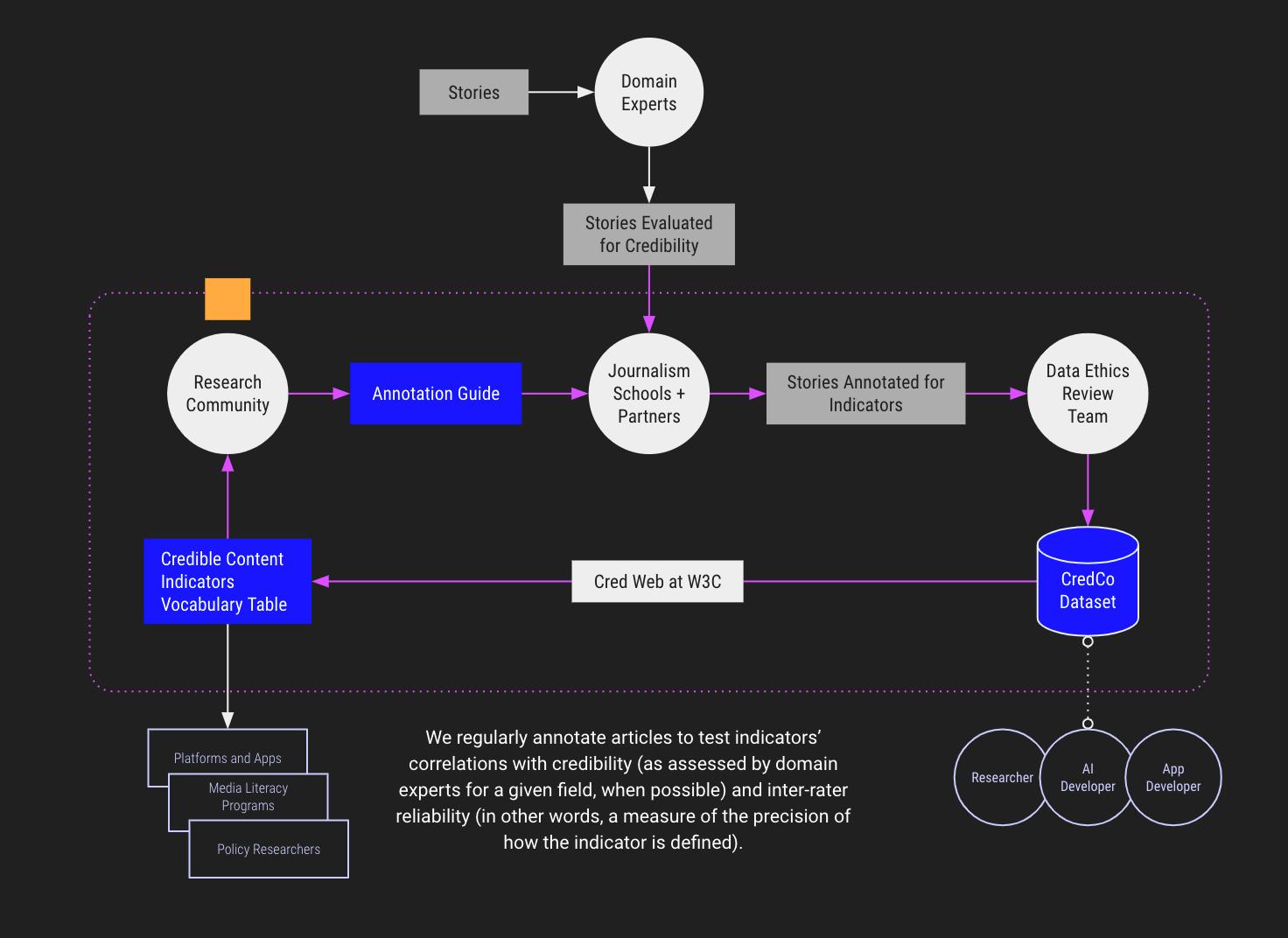 ciclo-vida-indicador-informacion-confiable