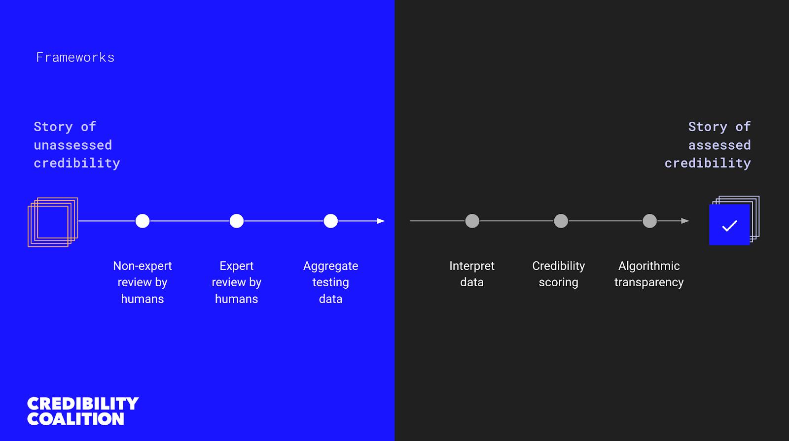 credco-framework-assessing-credibility