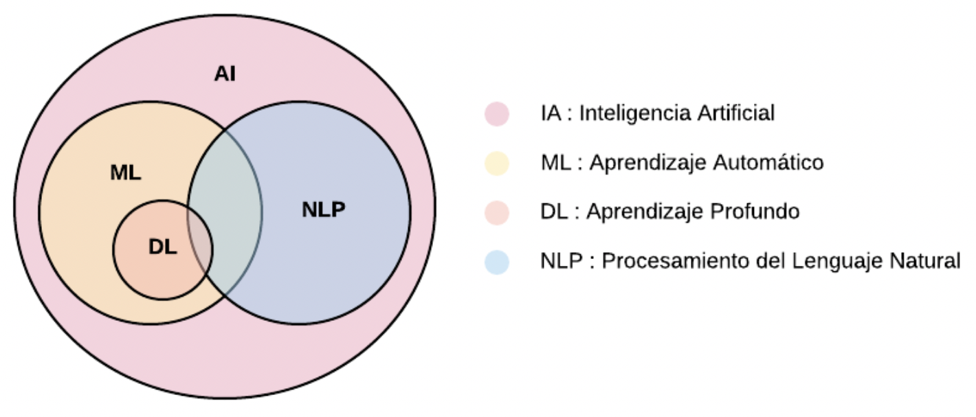relacion-inteligencia-artificial-aprendizaje-automatico-aprendizaje-profundo-y-procesamiento-del-lenguaje-natural