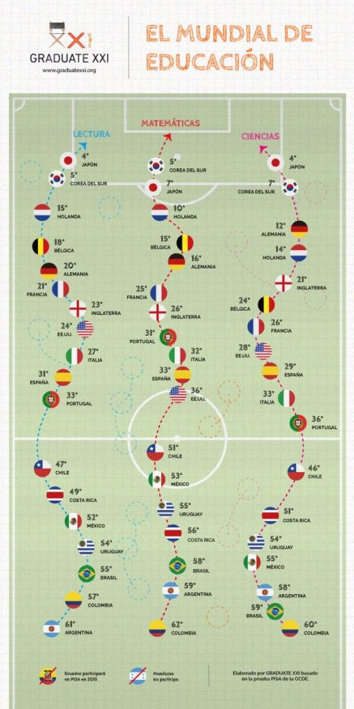 """Eduquemos a los Mundialistas: el significado de las tendencias futbolísticas para la educación en una """"nueva América"""""""