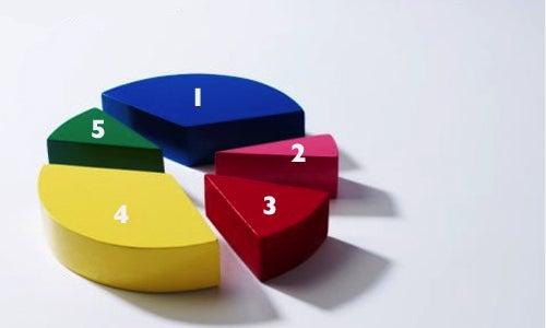 Cinco estrategias para evaluaciones de impacto más efectivas