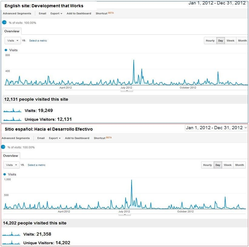 Our 2012 blogstats (or looking at the mirror and smiling, twice)
