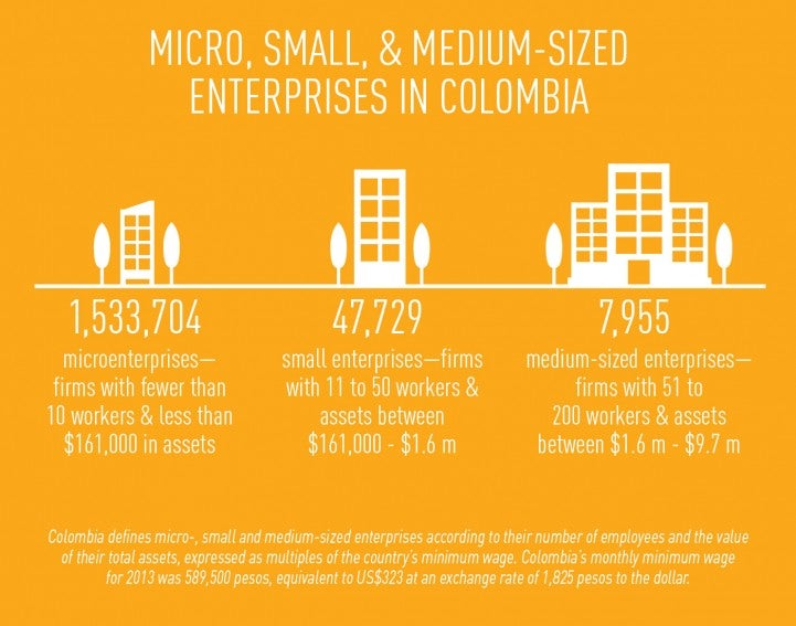 Lending and Green Financing for Small Businesses in Colombia