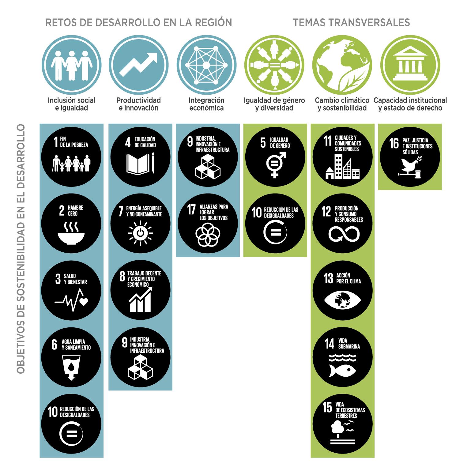 Alineamiento de los ODS y la estrategia institucional del Grupo BID