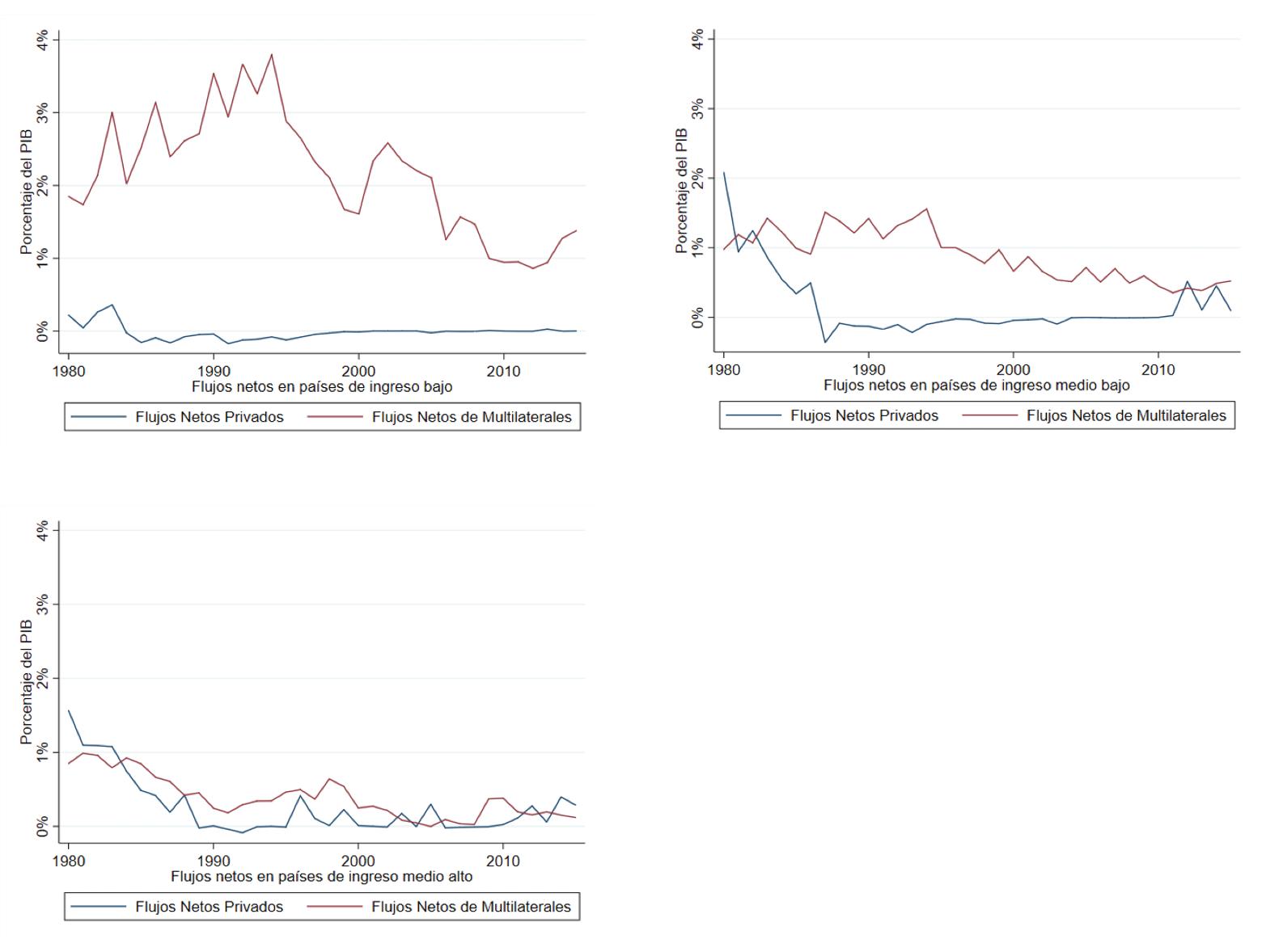 Dinámica de los flujos netos por grupos de ingreso