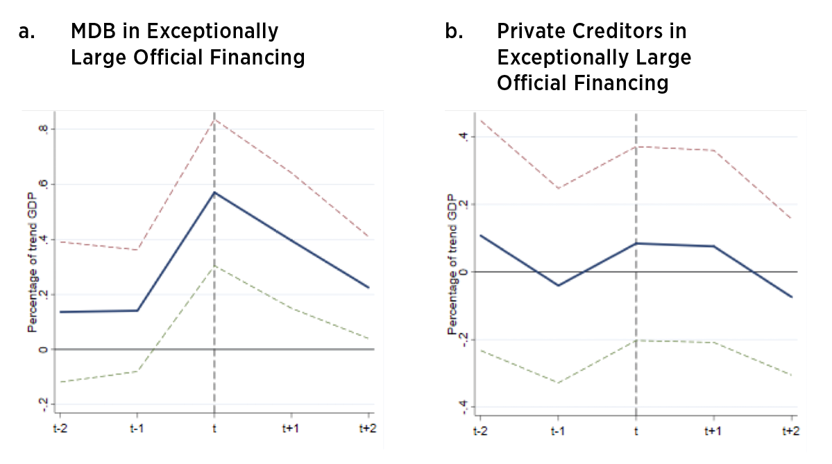 Net Flows in Selected Fiscal Crises by Type of Creditor