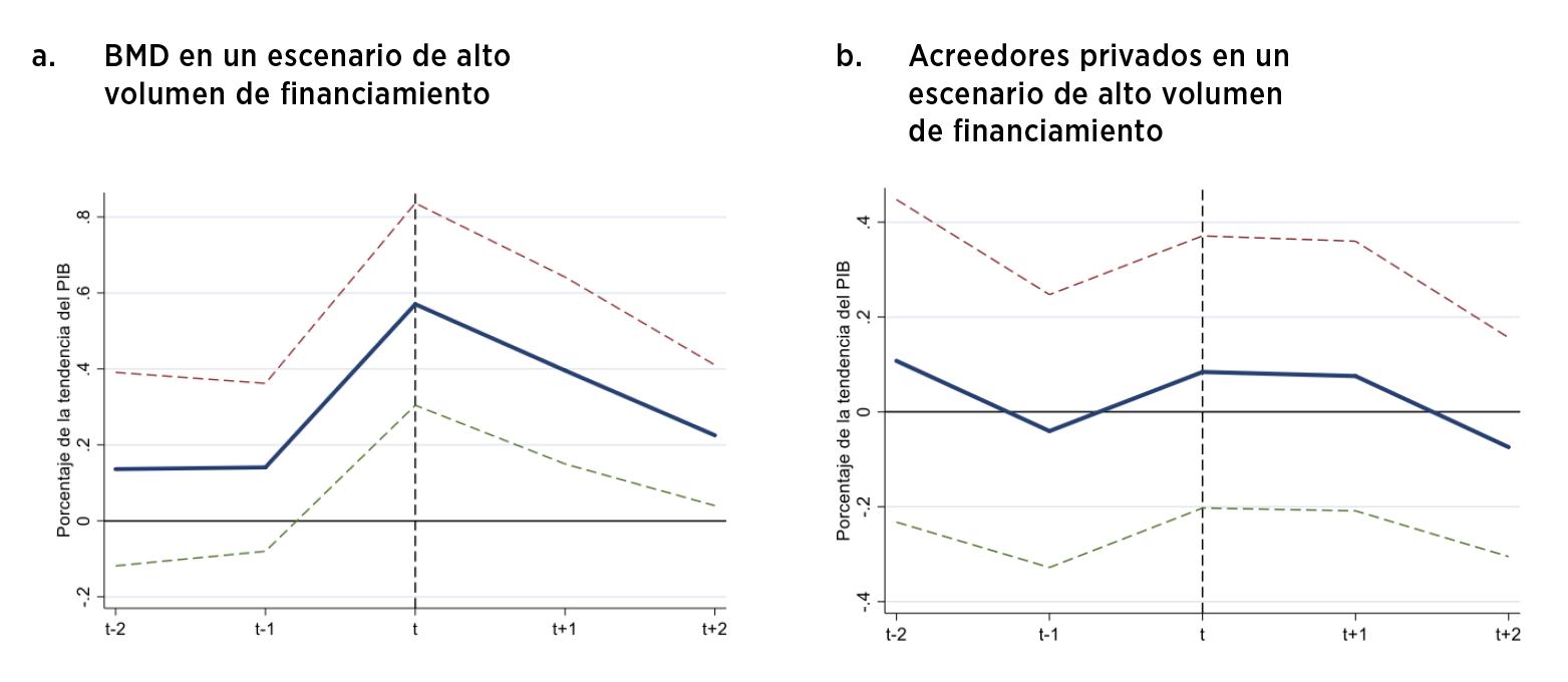 Flujos netos en crisis fiscales seleccionadas por tipo de acreedor