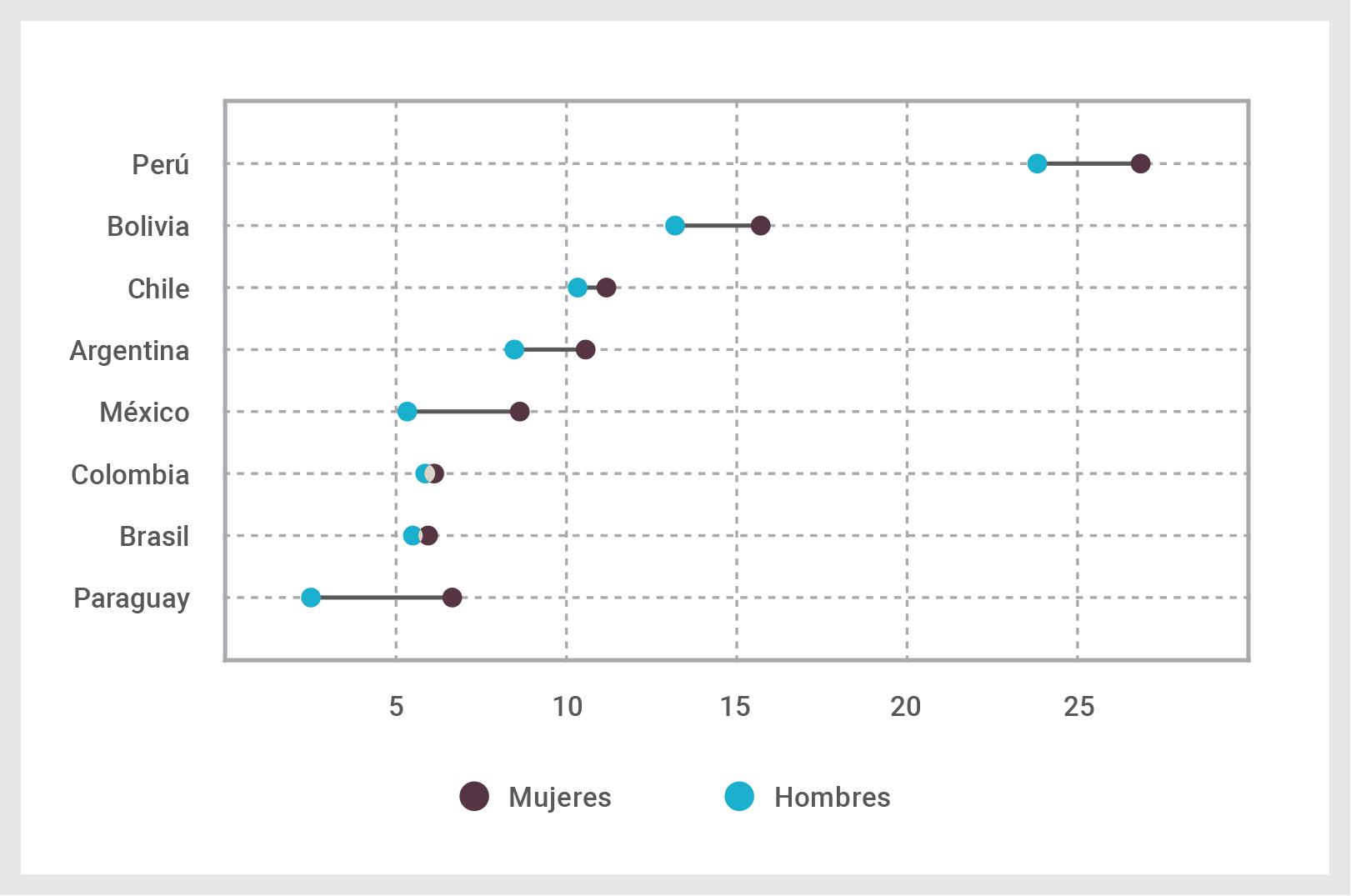 Aumento del porcentaje de personas inactivas (puntos porcentuales) por género