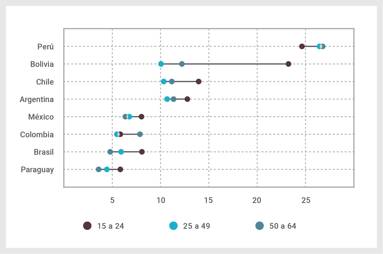 Aumento del porcentaje de personas inactivas (puntos porcentuales), por edad