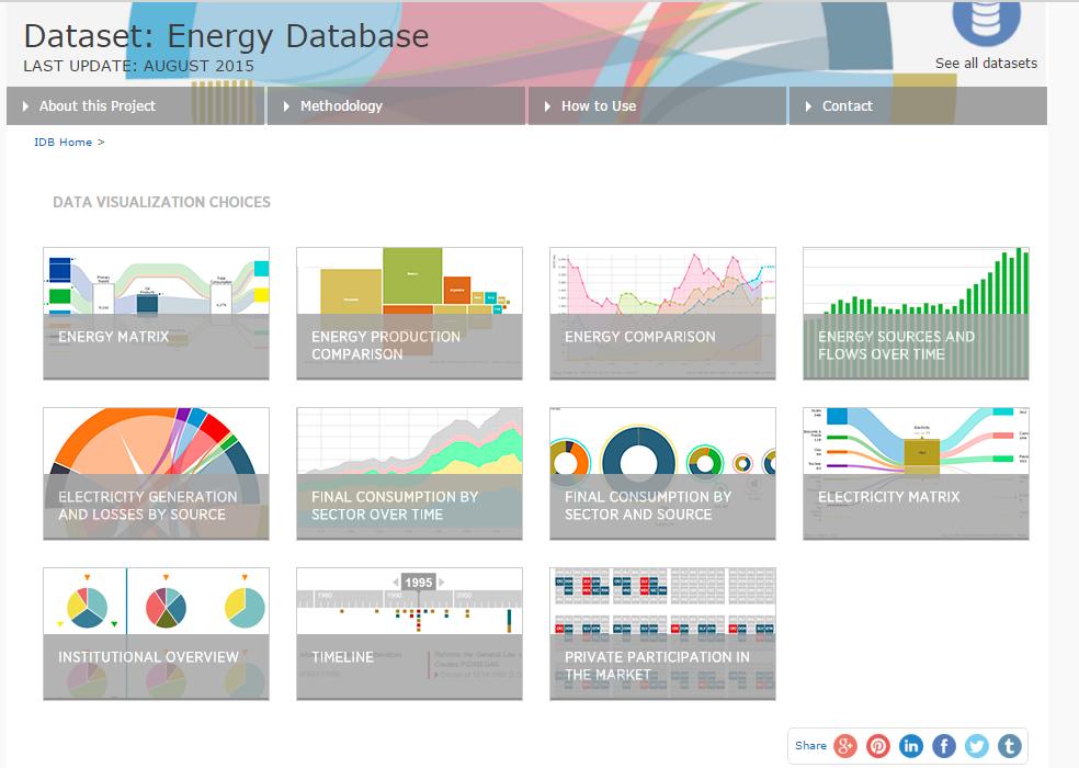 5 formas innovadoras de utilizar nuestra Base de Datos de Energía