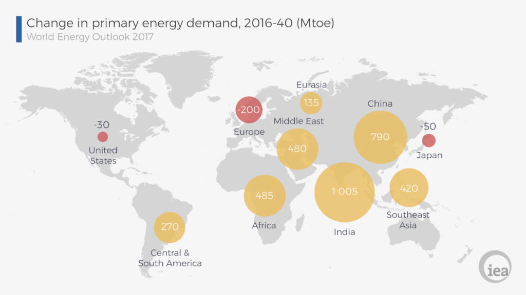 World Energy Outlook 2017: How will the Energy Sector evolve till 2040?