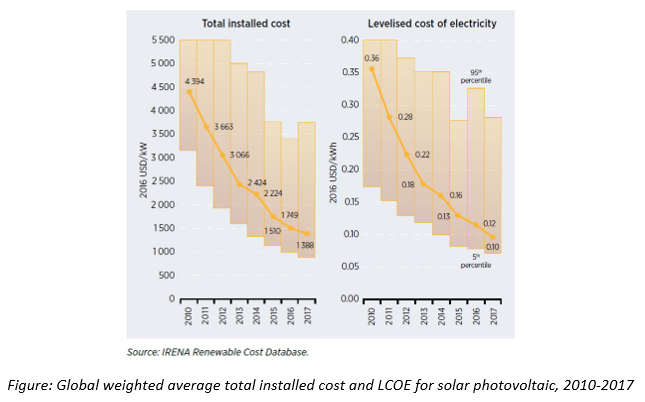 Global weighted installed cost and LCOE fpr solar photovoltaic