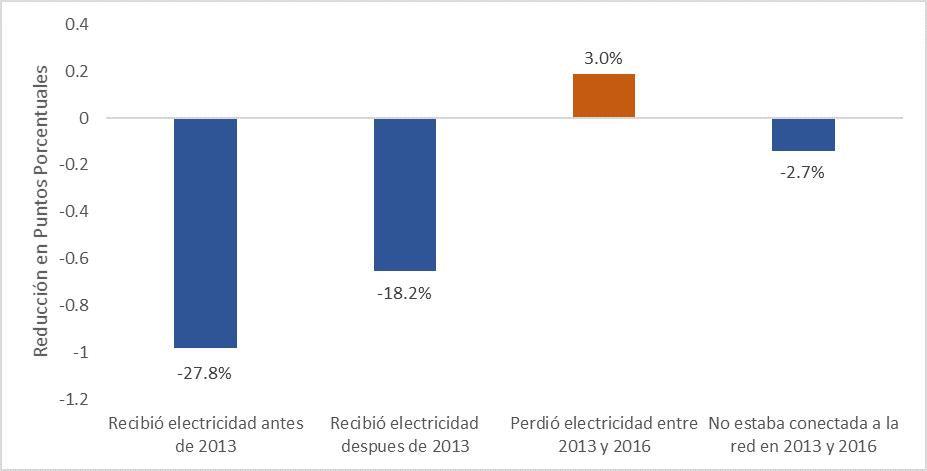 Reducción promedia de la tasa de abandono escolar por efecto del estado de electrificación