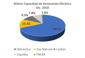 Matriz generación energí Colombia