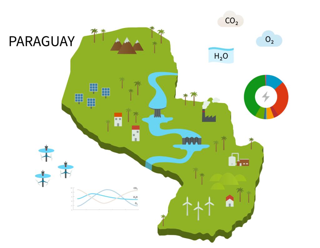 sieParaguay, la plataforma que fortalecerá el sistema de información energética de Paraguay