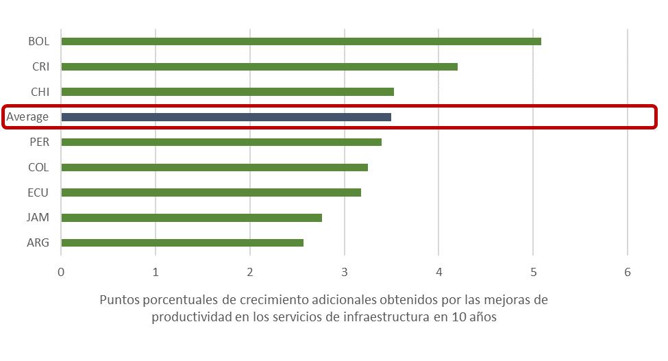 Productividad-servicios de infraestructura