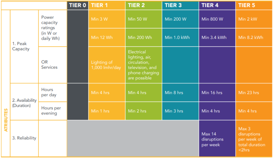 Multi-tier framework for energy access
