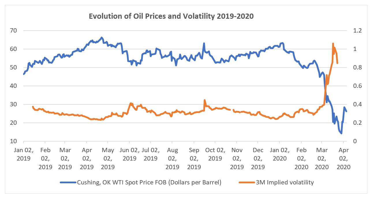 Graphic oil prices