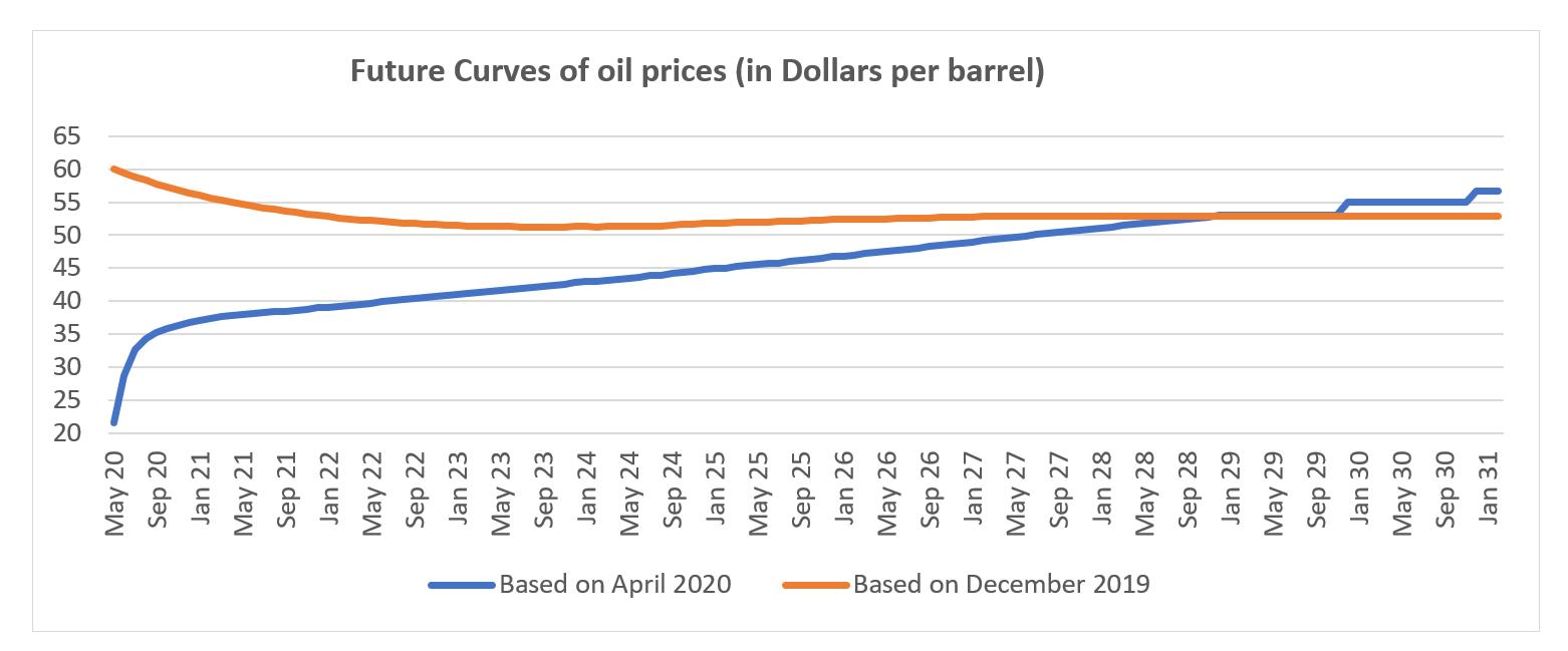 Graphic future curves oil prices