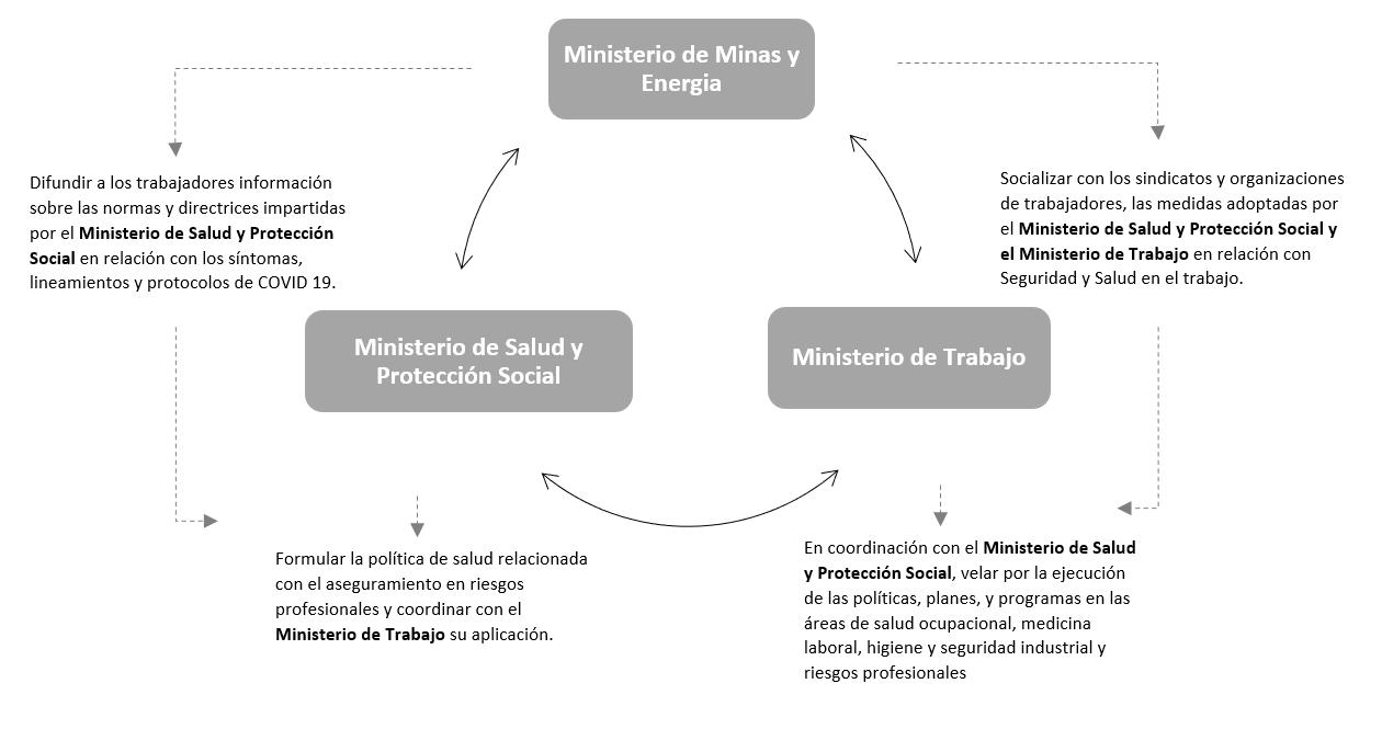 Gráfico-protocolo sector extrativo
