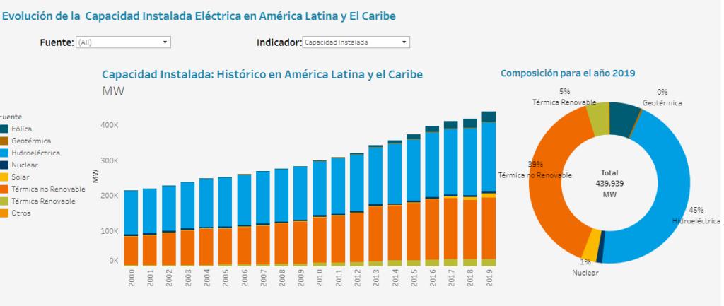 Gráfico-Evolución de la capacidad instalada eléctrica en América Latina y el Caribe