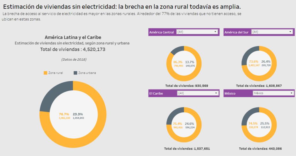 Gráfico-estimación de vivienda sin electricidad.