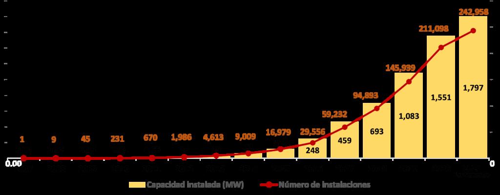 Evolución generación distribuida-ciudades como motor de recuperación verde