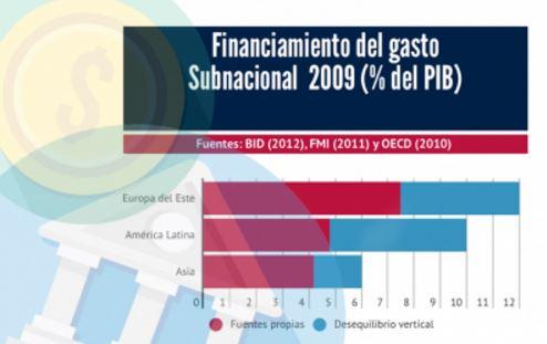 Descentralizando los Ingresos Fiscales en América Latina*