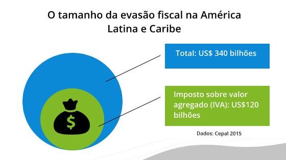 infográfico nota fiscal eletrônica contra a evasão dos impostos América Latina