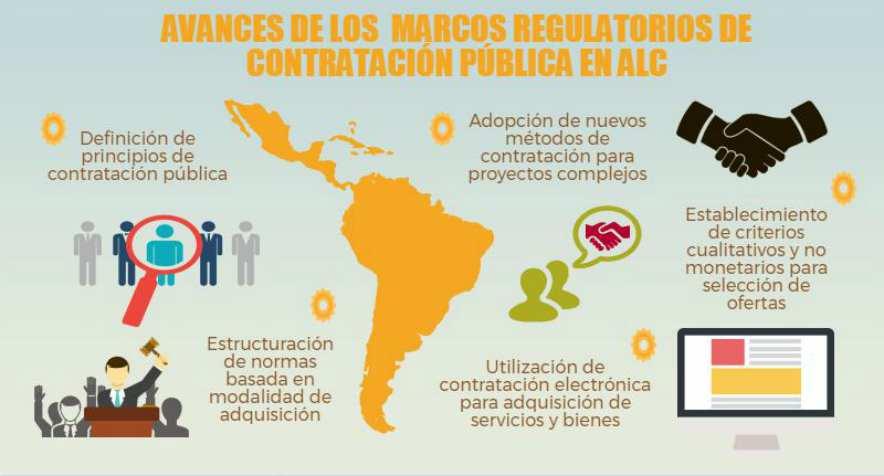 Avances en los marcos regulatorios para las compras públicas: lecciones para el BID