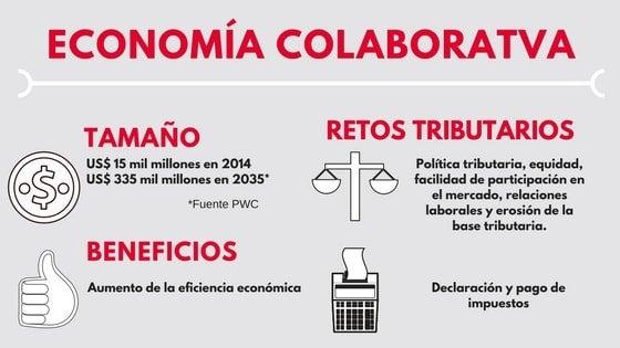 La economía colaborativa y los retos para la política y administración tributaria
