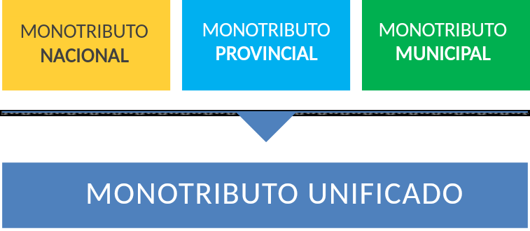 El caso del Monotributo Unificado Córdoba (MUC)