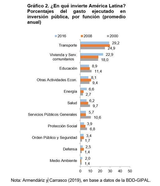Inversión Pública en América Latina