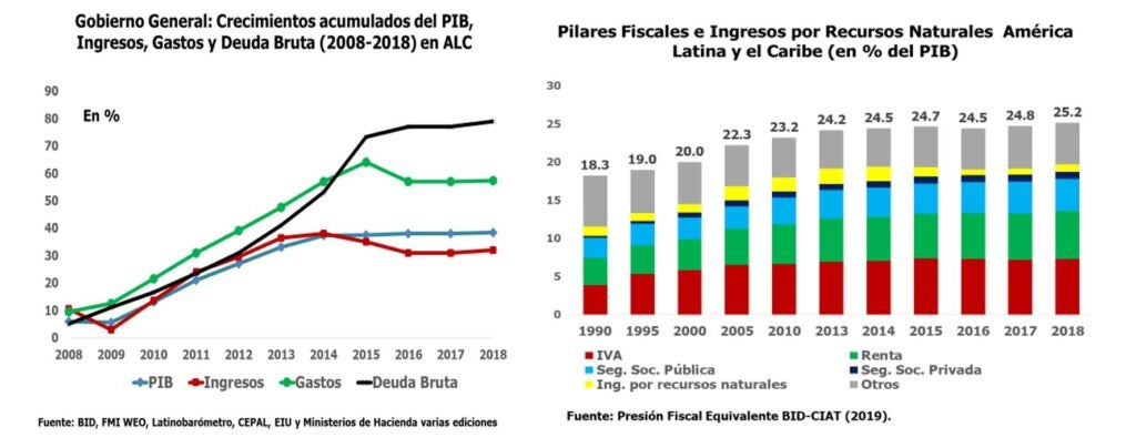 Impuestos y covid-19 en América Latina