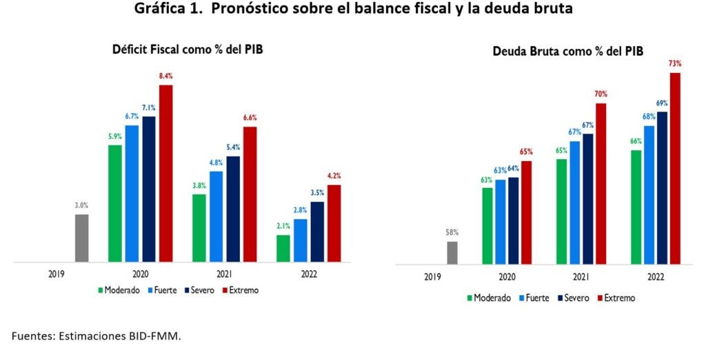 Balance fiscal y deuda bruta