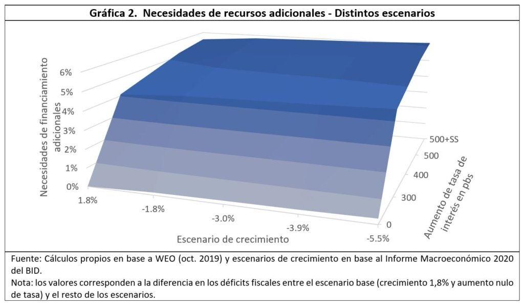 Financiamiento y crecimiento en ALC