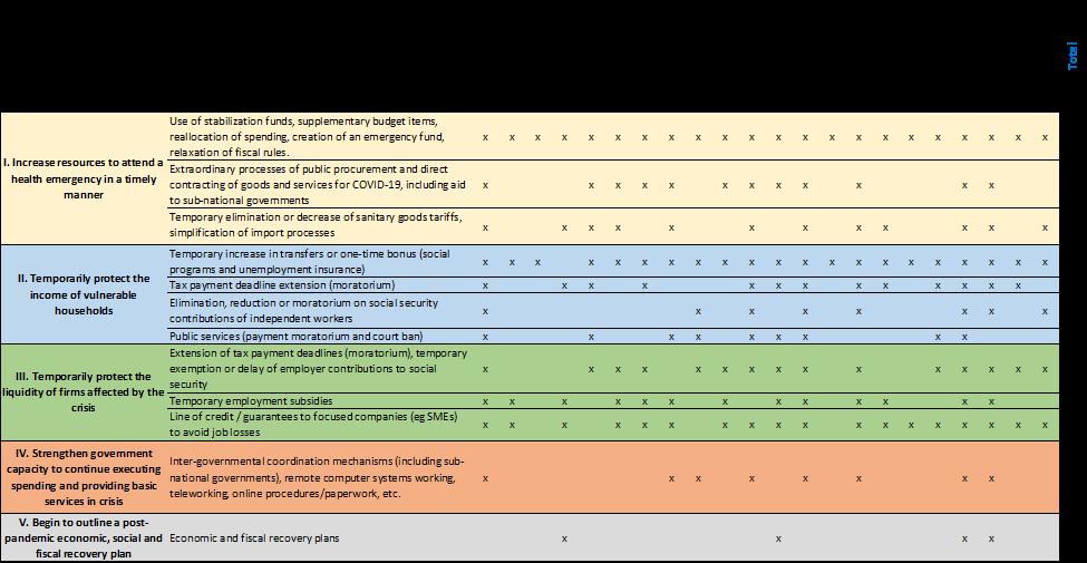 Fiscal Measures taken against coronavirus in Latin America