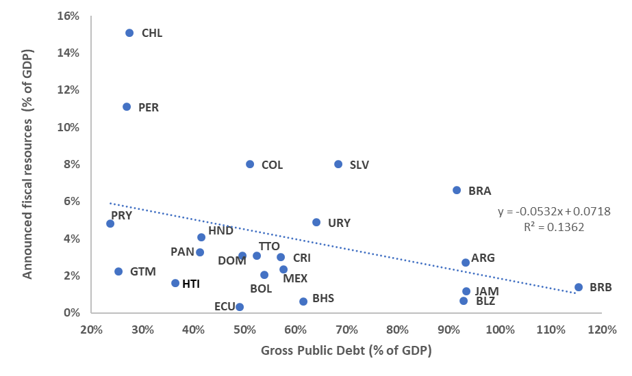 gross debt and fiscal response to coronavirus