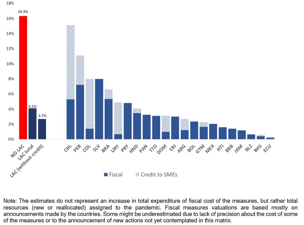 Fiscal response against coronavirus as % of GDP in Latin America