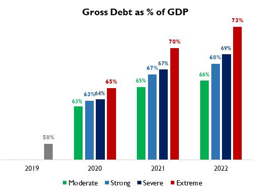 Gross debt as percentage of GDP Latin America