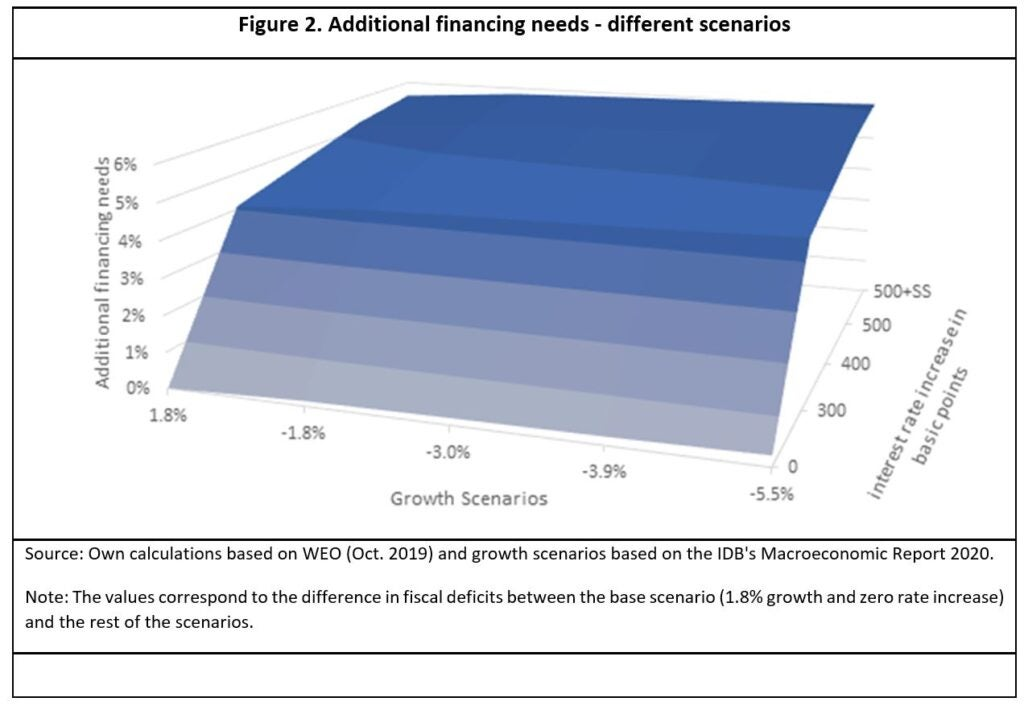 Fiscal needs Latin America