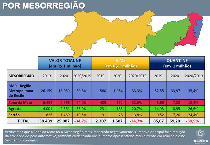 Impacto del coronavirus por región en Brasil