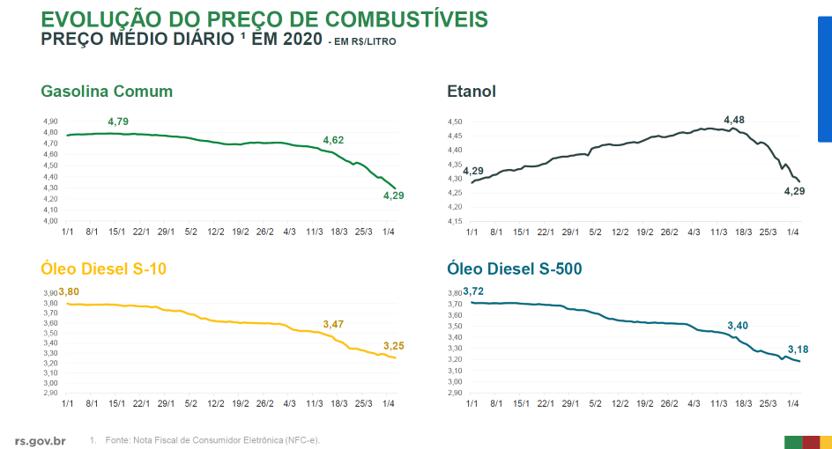 Precio de combustible en Brasil