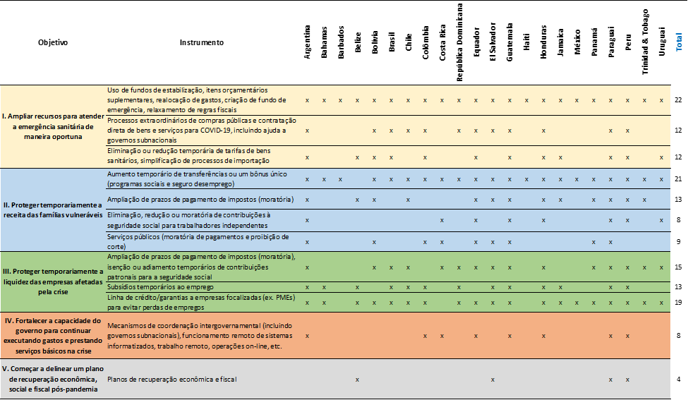 medidas contra covid-19 América Latina