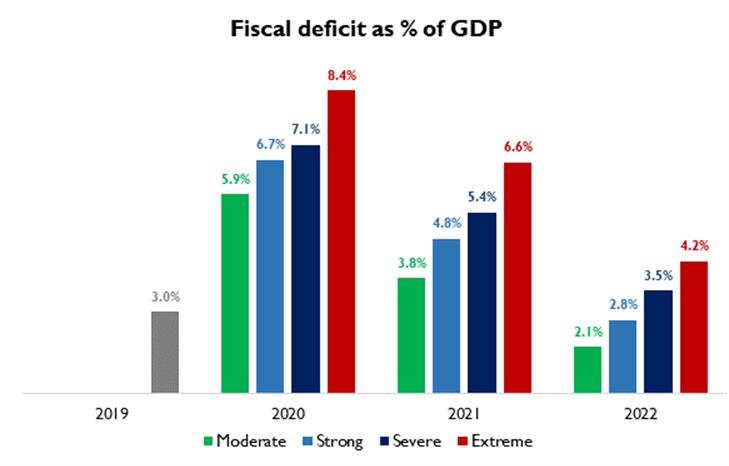Fiscal deficit in Latin America
