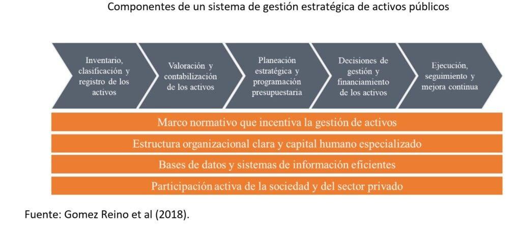 Gestión estratégica de activos públicos