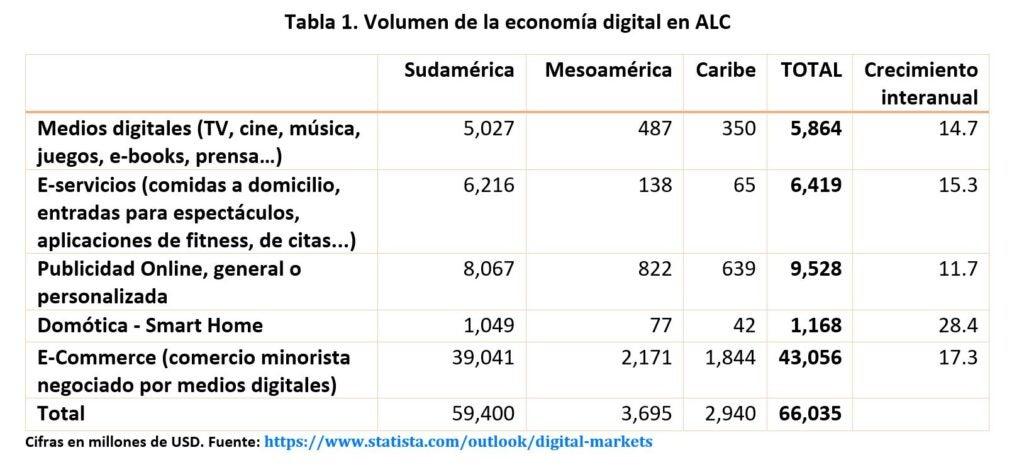 IVA Digital en América Latina y el Caribe